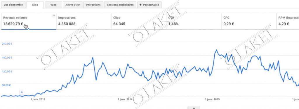 gagner argent publicite google adsense
